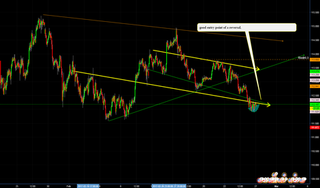 USDJPY: USDJPY, probably there is a reversal at H1 for long