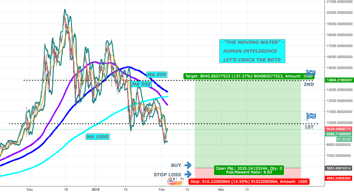 BTC -END OF THE STORM &  BIG WAVES FORMATION - SPOTTED AHEAD !!