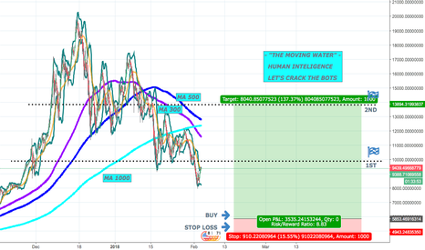 BTCUSDT: BTC -END OF THE STORM &  BIG WAVES FORMATION - SPOTTED AHEAD !!