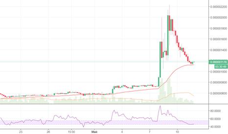 BCNBTC: Среднесрочная покупка ByteCoin (BCN)