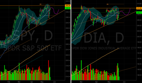 SPY: Acending triangle on both DIA and SPY