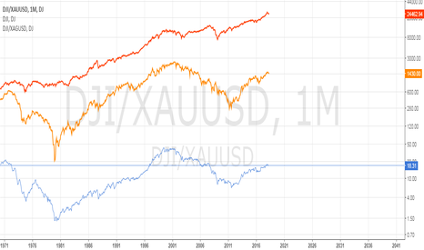 DJI/XAUUSD: DOW 50000 + in 20 years / Measured in Precious Metals