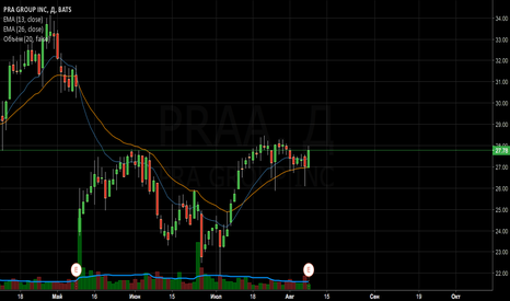 PRAA: Продажа PRAA