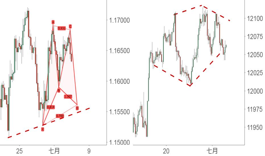 USDOLLAR: 多和美元指數對比看看,就有思路:非美的諧波埋底