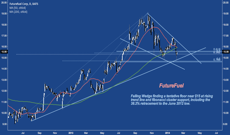 FF: Falling Wedge Bouncing At Cluster Support; Possible Death Cross.