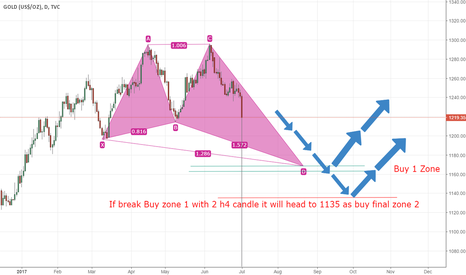 GOLD: Gold Direction For completing Harmonic Pattern on Daily Timezone