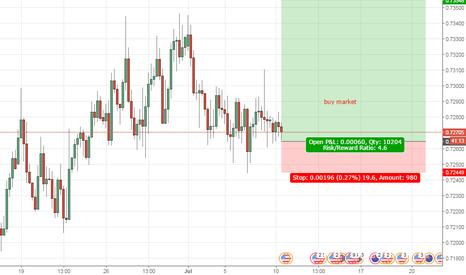 NZDUSD: buy by market