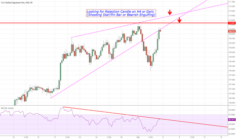 USDJPY: USD/JPY Im still willing to go Short around 110 Level