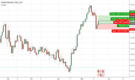 GBPJPY: GBPJPY Long Trade