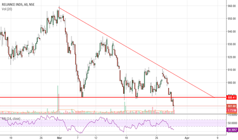 RELIANCE: RELIANCE Go Short....Triangle