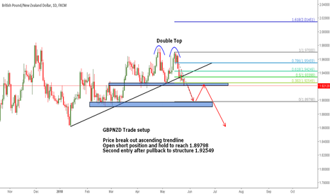 GBPNZD: Short entry - GBPNZD