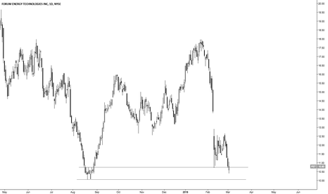 FET: FET Buying Opportunity