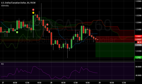 USDCAD: USDCAD Short Term Short with Tight SL