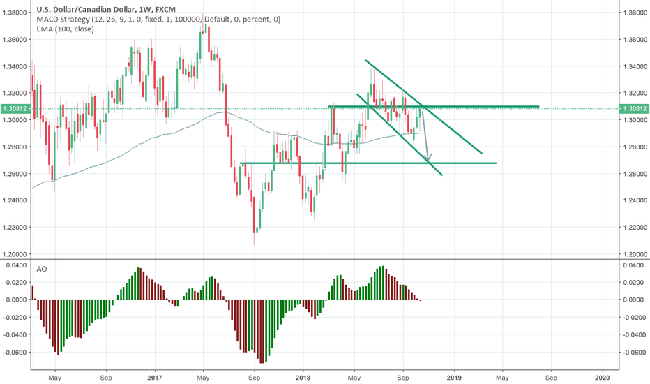 USDCAD: USDCAD hits top of negative trend channel