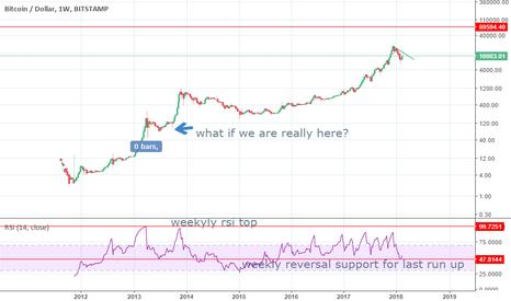BTCUSD: Parabolic move for BTC