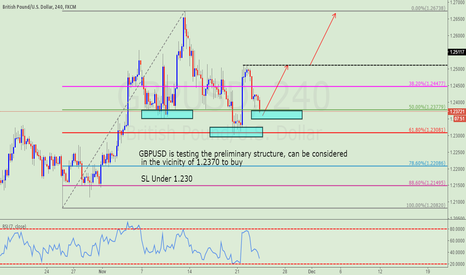 GBPUSD: In the vicinity of 1.2370 to buy GBPUSD