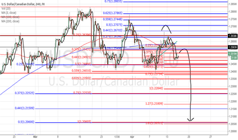 USDCAD: Mid term Bearish USD/CAD, below 1.267