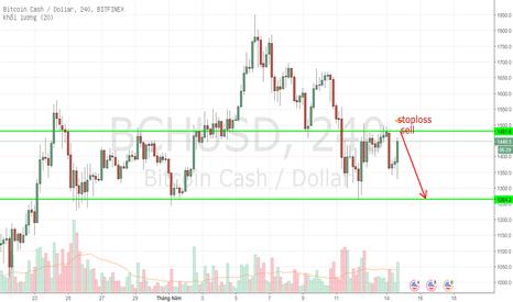BCHUSD: BTCUSD - Bitcoincash - 4H - Cơ hội bán tại Cản 4H