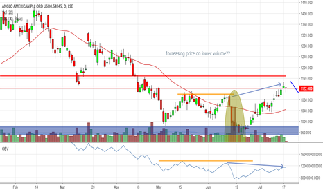 AAL: AAL Short - Rising Price on descending volume.