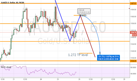 XAUUSD: GOLD MAYBE
