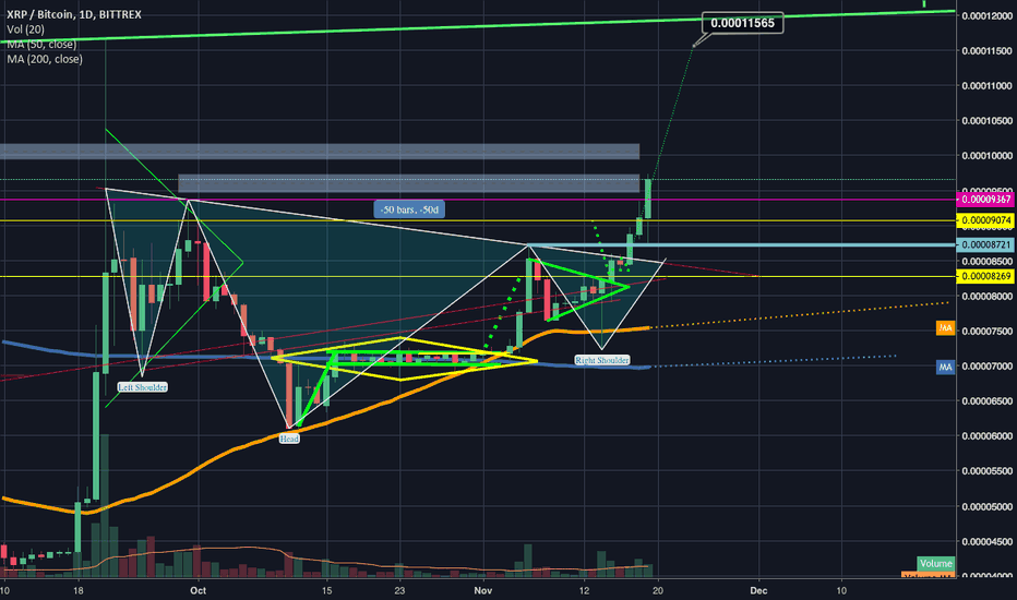XRPBTC: XRP continues bull run breaks key reistance triggers inv h&S