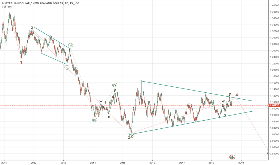AUDNZD: AUDNZD possible fall in 5 wave