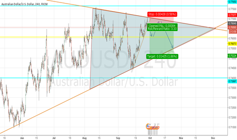 AUDUSD: AUDUSD POSSIBLE SELL