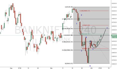 BANKNIFTY: #BANKNIFTY Impulse or correction