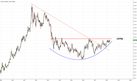 GC1!: GOLD   Getting closer ...