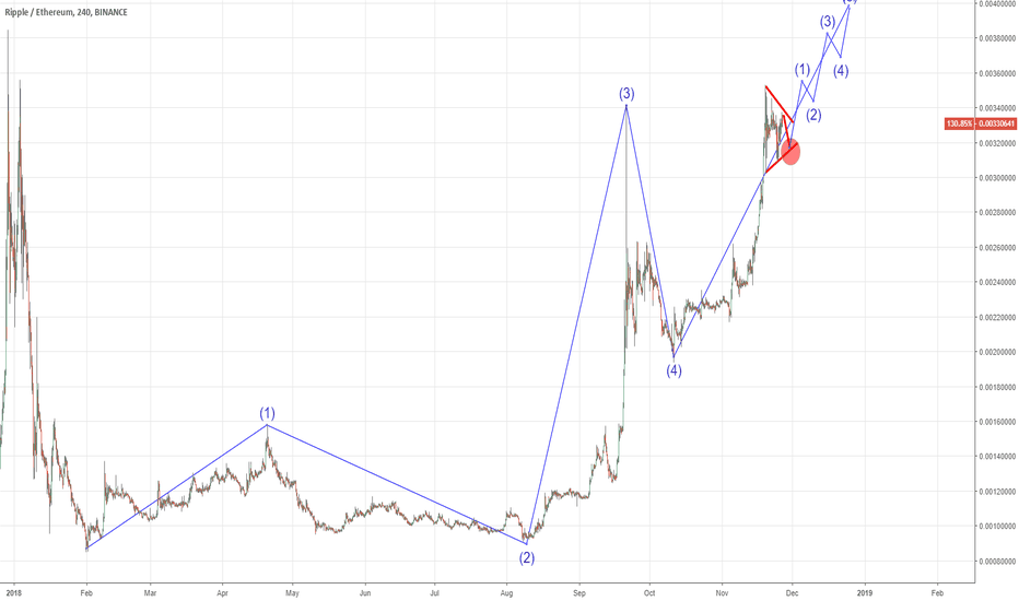 XRPETH: We are in Triangle and the fifth wave left only