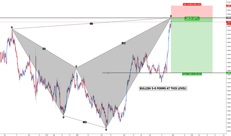 EURNZD: EUR/NZD - Bearish Shark