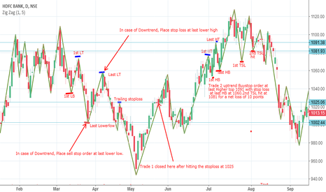 HDFCBANK: Bounce strategy assignment for bank nifty