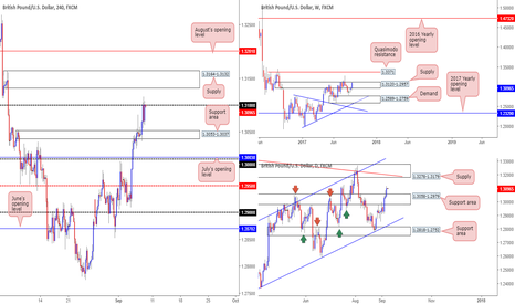 GBPUSD: Flat on the pound right now - structure restricted.