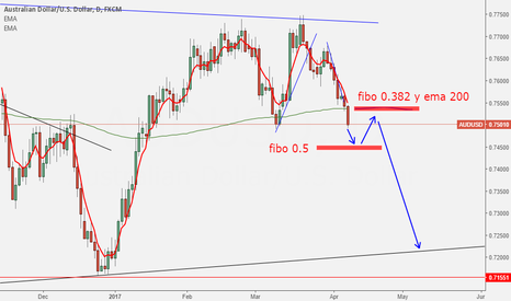 AUDUSD: AUDUSD RETRACEMENT IDEA