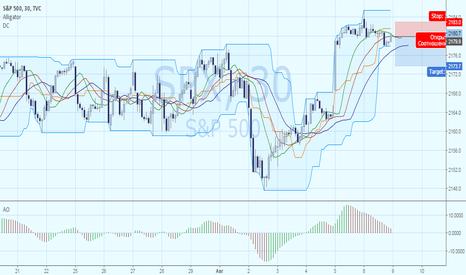 SPX: S&P500 слишком высоко