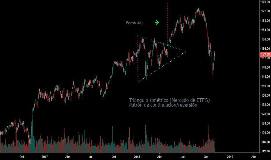 IWM: Triángulo simétrico (Mercado de ETF'S)