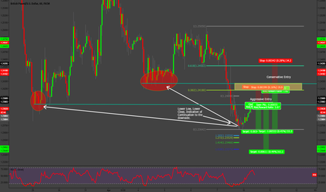 GBPUSD: Some Structure Plays on GBPUSD