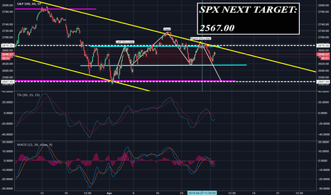 SPX: DONT GET CAUGHT IN THE BULL TRAP. SHORT SPX