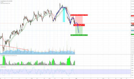EURJPY: Inverted Cup With Handle On EURJPY