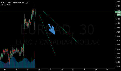 EURCAD: EURCAD will drop ...