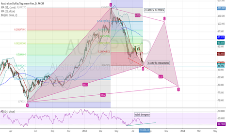 AUDJPY: GARTLEY PATTERN ON AUD/JPY?
