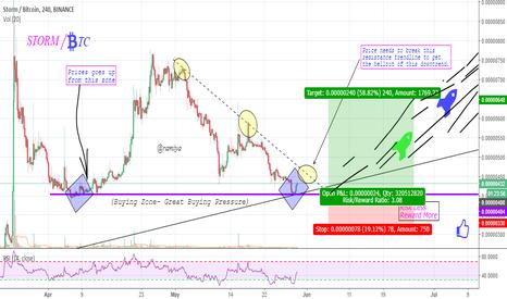 STORMBTC: STORM Coin Bullish Run is Coming !!!