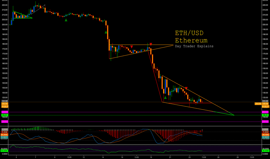 ETHUSD: $ETH #Ethereum - Quick TA - Day Trader Explains