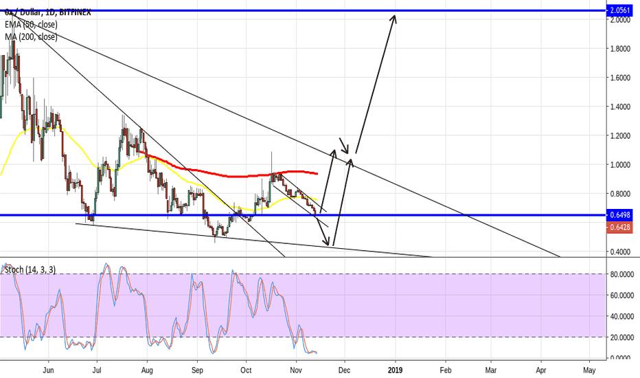 ZRXUSD: ZRX will fall before rising heavy - buy at the bottom