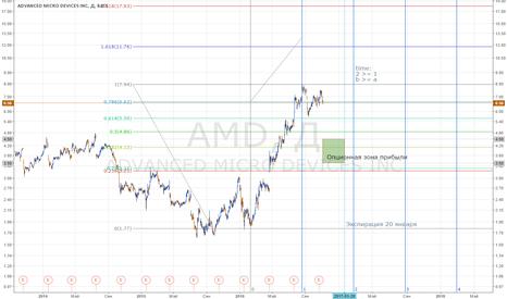 AMD: Шорт акций AMD. Опционная стратегия