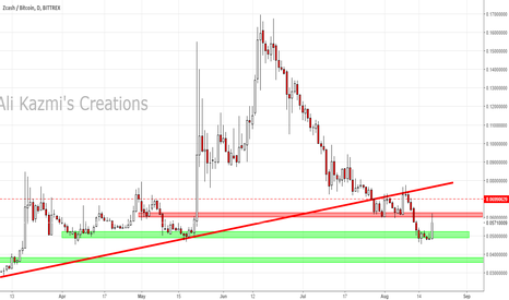ZECBTC: ZEC Pumped Hard