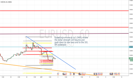 EURUSD: EURUSD following Fibonacci perfectly, easy trade down