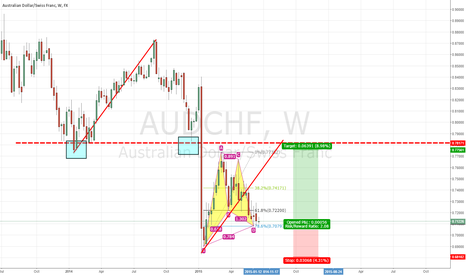 AUDCHF: STRONG SUPPORT ON DAILY AND GARTLEY