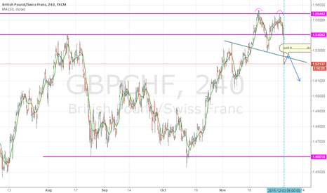 GBPCHF: double head...........waitingggggggg for it