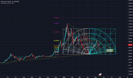 ETHUSD: Eth Master Chart - Re-Buy Zone